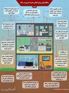 کاهش مصرف انرژی در خانه